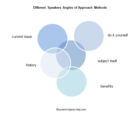 different speech topics angles of approach methods