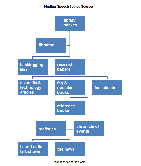 finding speech topics fine sources finding speech topic source diagram
