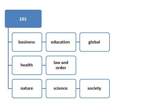 speech topics list