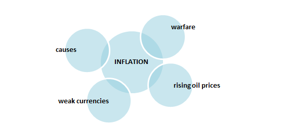 inflation explanation diagramic