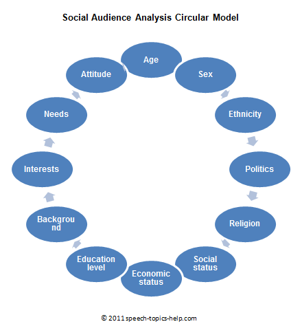 social-audience analysis circular model